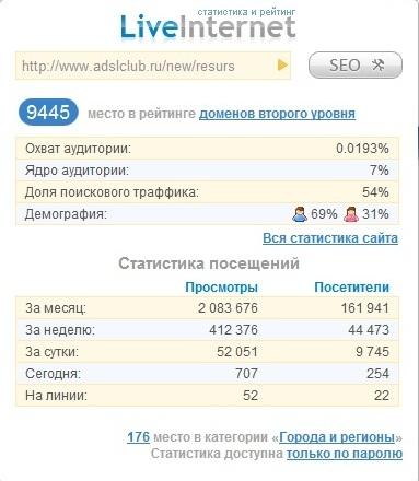 статистика adslclub.ru